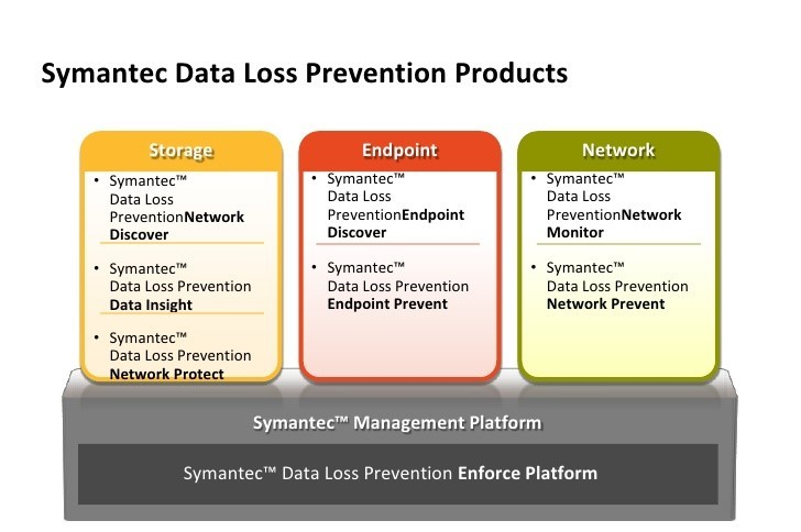 Symantec Data Loss Prevention structure